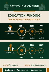 Public education funding in Nigeria: issues and recommendations.